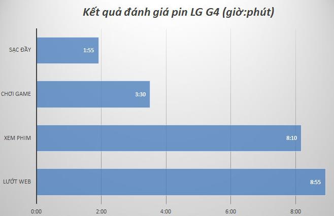 Kết quả đánh giá pin trên LG G4